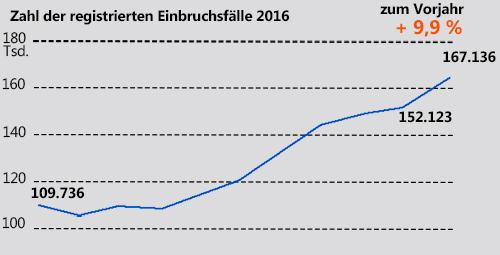 Deutschland   Registrierten Einbruchsfälle 2016