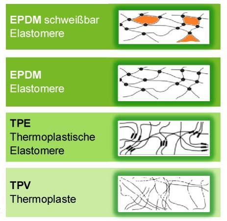Schüco LivIngs EPDM schweißbare Elastomere
